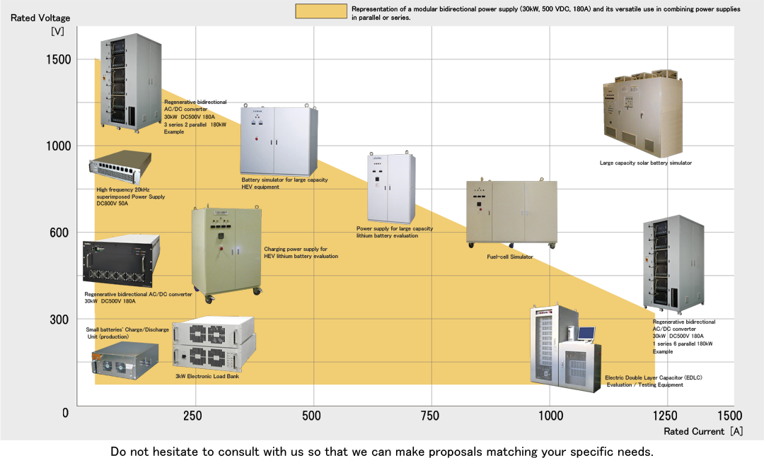 Lineup of Power Supply for Evaluation